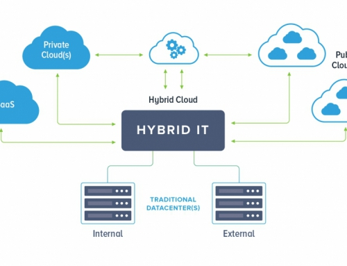 Hybrid IT and Disaster Recovery: 6 Things To Know